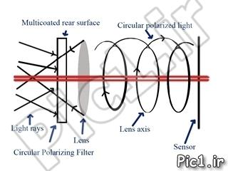circular-filter