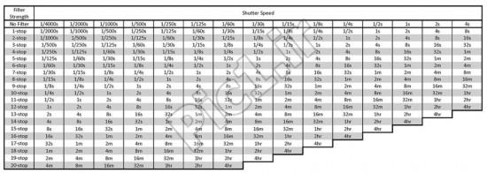 جدول سرعت شاتر بر اساس فیلتر ND