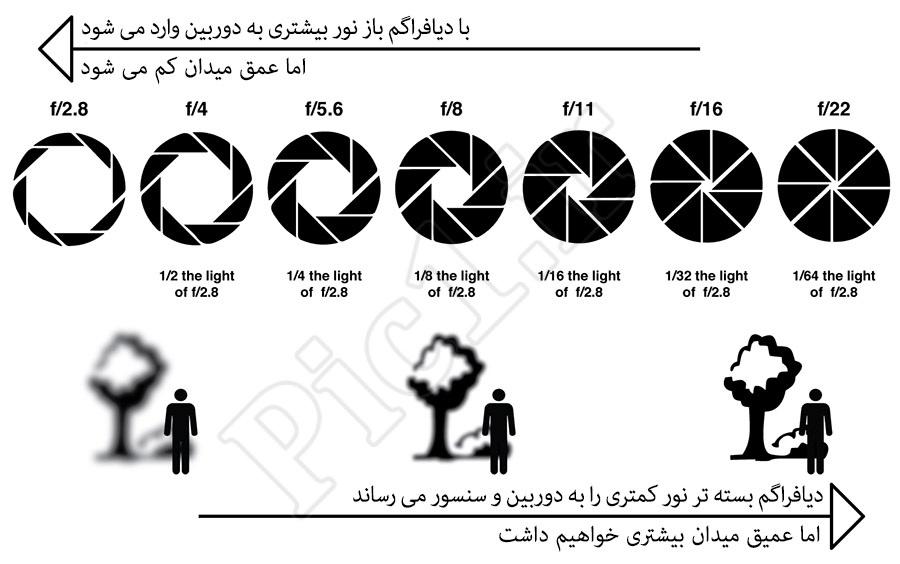 عکس شماتیک رابطه دیافراگم با عمق میدان